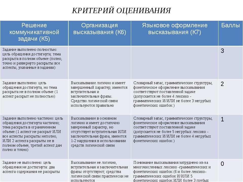 КРИТЕРИЙ ОЦЕНИВАНИЯ Решениекоммуникативной задачи (К5) Организациявысказывани...