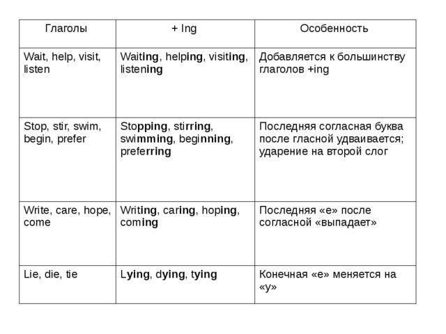 Глаголы +Ing Особенность Wait, help, visit, listen Waiting, helping, visiting...