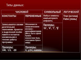 Типы данных: ЧИСЛОВОЙ СИМВОЛЬНЫЙ ЛОГИЧЕСКИЙ КОНСТАНТЫ ПЕРЕМЕННЫЕ Любые символ