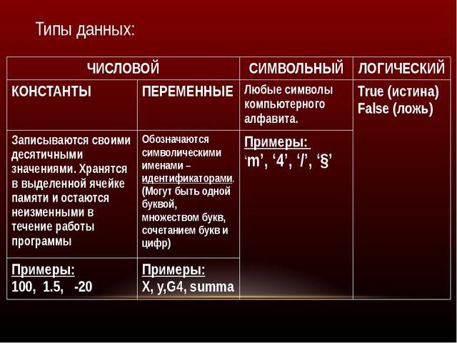 Типы данных: ЧИСЛОВОЙ СИМВОЛЬНЫЙ ЛОГИЧЕСКИЙ КОНСТАНТЫ ПЕРЕМЕННЫЕ Любые символ...