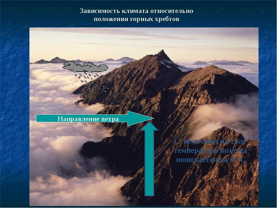 Зависимость климата относительно положения горных хребтов Направление ветра С...