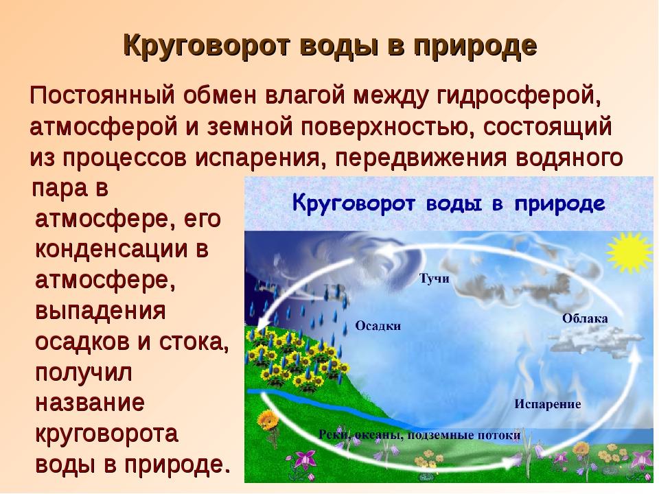 Круговорот воды в природе Постоянный обмен влагой между гидросферой, атмосфер...