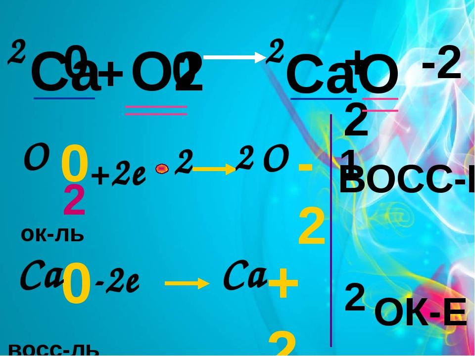 Са + О2 СаО 0 0 +2 -2 2 2 +2e -2e 2 восс-ль ок-ль 0 О 2 -2 О 0 Са +2 Са 2 ОК-...