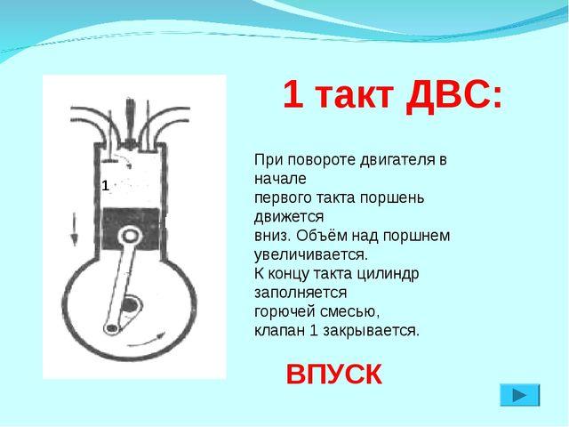 1 такт ДВС: ВПУСК При повороте двигателя в начале первого такта поршень движ...