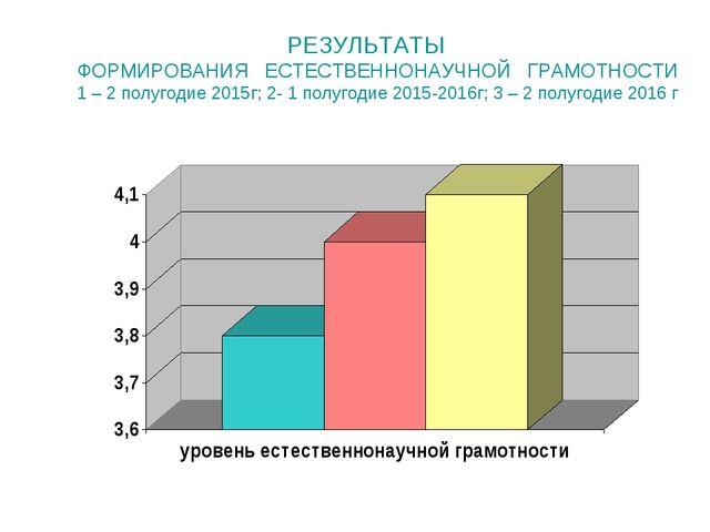 РЕЗУЛЬТАТЫ ФОРМИРОВАНИЯ ЕСТЕСТВЕННОНАУЧНОЙ ГРАМОТНОСТИ 1 – 2 полугодие 2015...