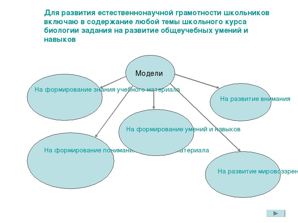 Для развития естественнонаучной грамотности школьников включаю в содержание л...
