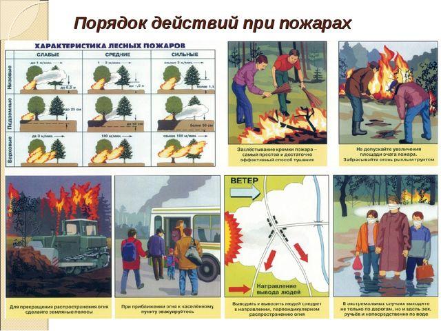 Порядок действий при пожарах