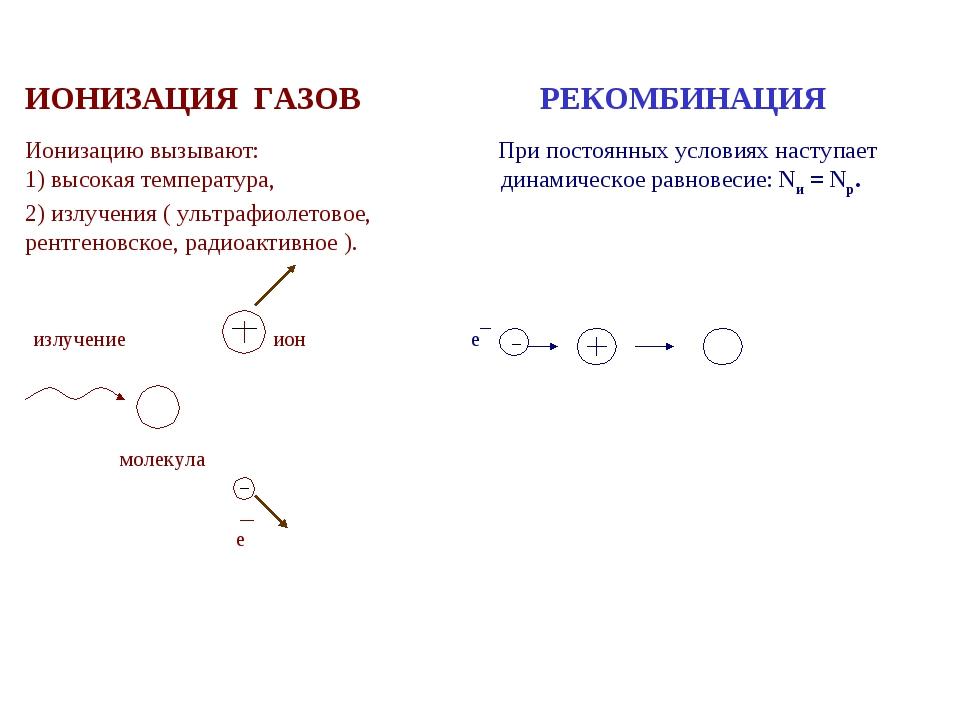 ИОНИЗАЦИЯ ГАЗОВ РЕКОМБИНАЦИЯ  Ионизацию вызывают: При постоянных условиях на...