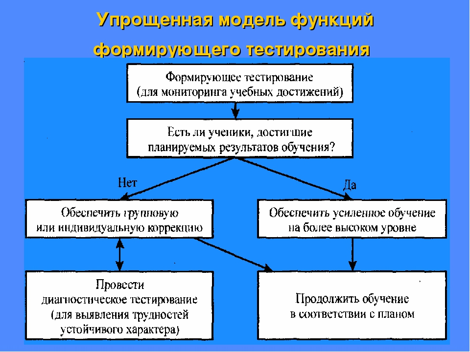Упрощенная модель функций формирующего тестирования