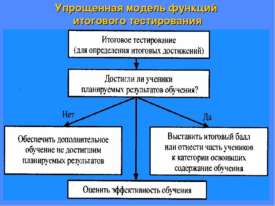 Упрощенная модель функций итогового тестирования