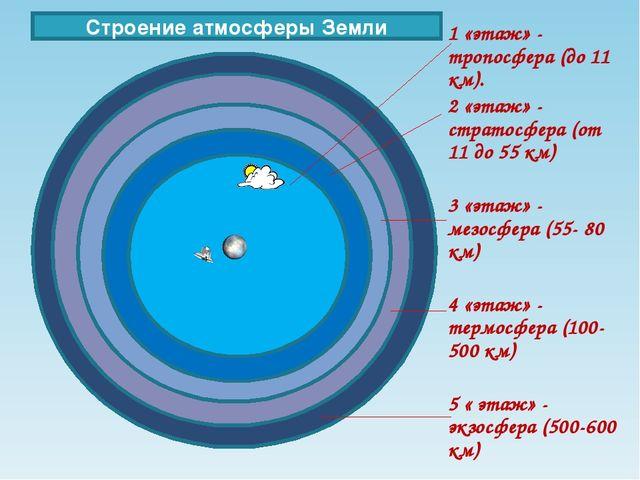 1 «этаж» - тропосфера (до 11 км). 2 «этаж» - стратосфера (от 11 до 55 км) 3 «...