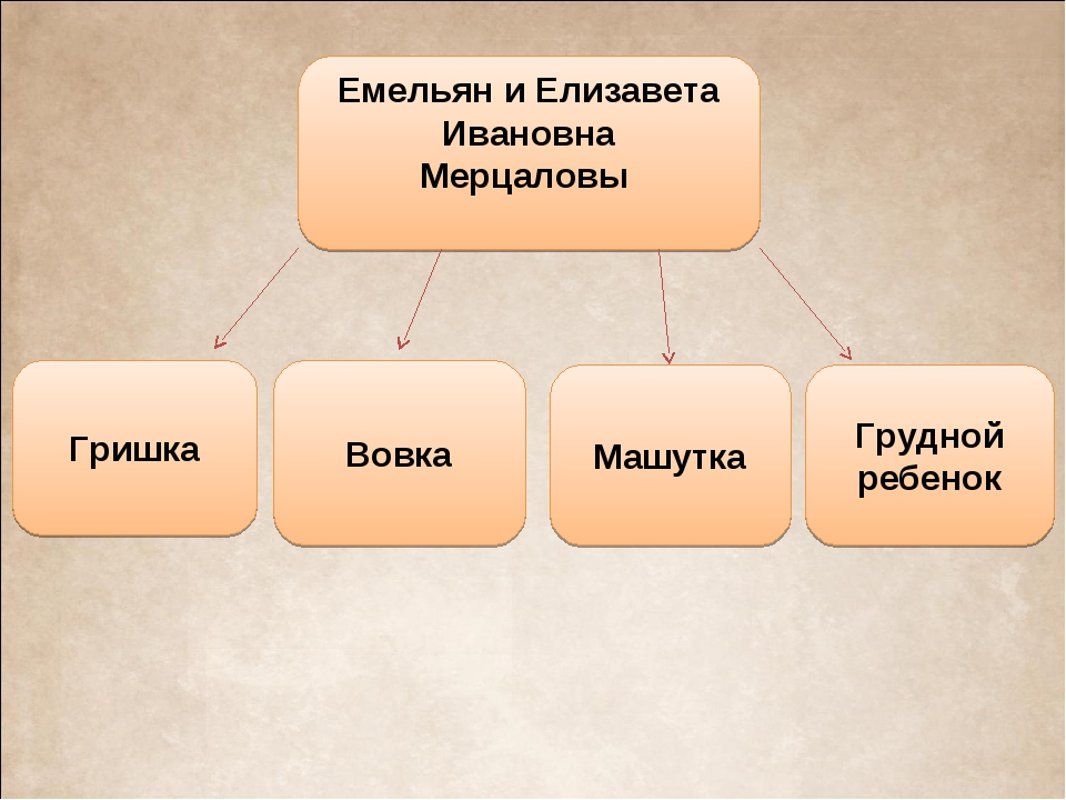 Емельян и Елизавета Ивановна Мерцаловы Вовка Гришка Грудной ребенок Машутка