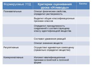 Формируемые УУД Критерииоценивания урока «Углеводы» Баллы Познавательные Опис