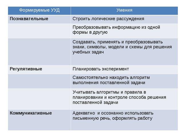 Формируемые УУД Умения Познавательные Строить логические рассуждения Преобраз...