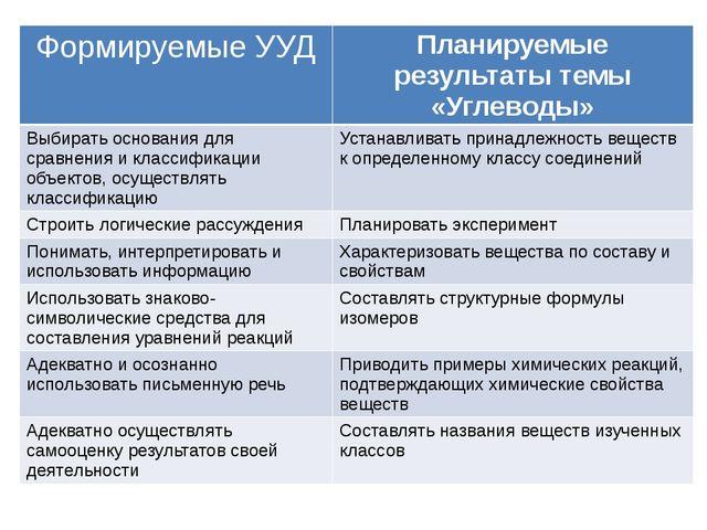 Формируемые УУД Планируемыерезультаты темы «Углеводы» Выбирать основания для...