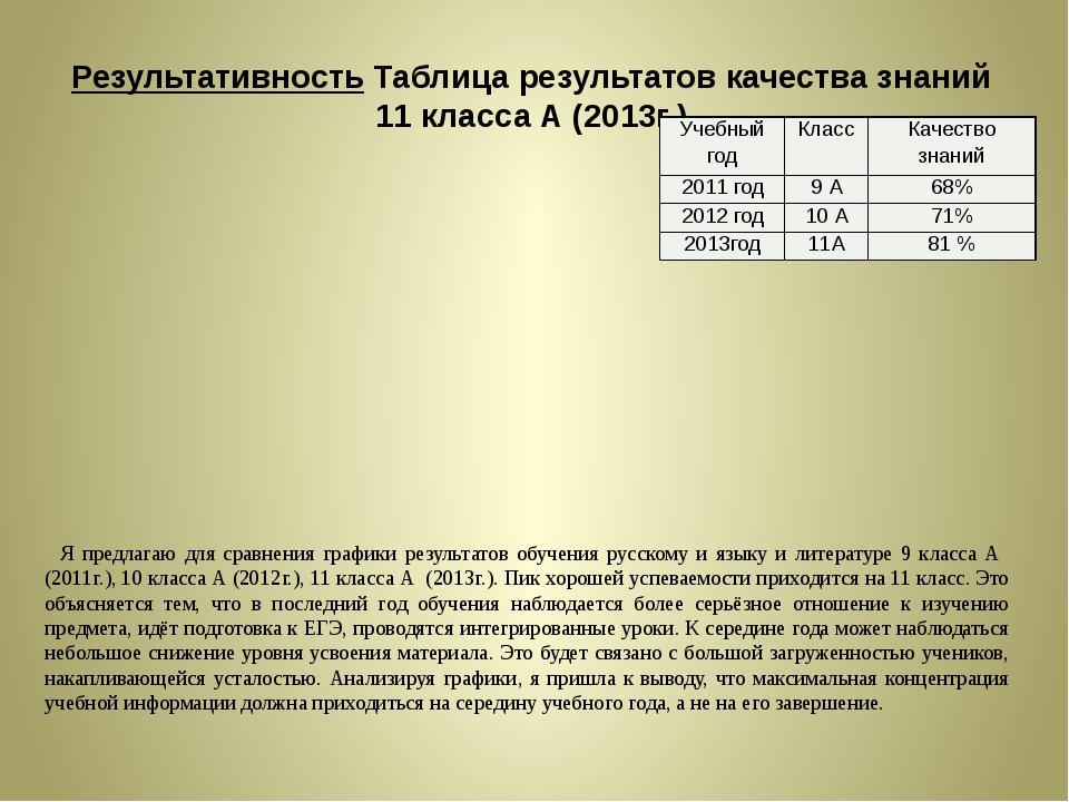Результативность Таблица результатов качества знаний 11 класса А (2013г.) Я п...