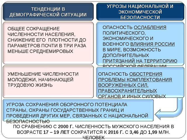 Тесты по обществознанию 11 класс-демография в россии