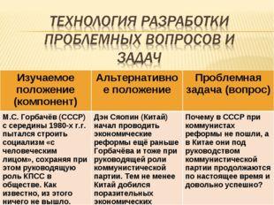 Изучаемое положение (компонент)Альтернативное положениеПроблемная задача (в