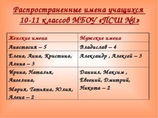 Распространенные имена учащихся 10-11 классов МБОУ «ПСШ №1» Женские именаМуж