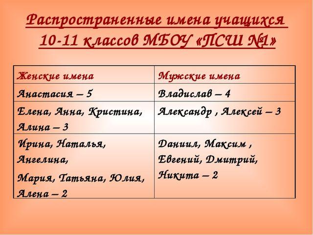 Распространенные имена учащихся 10-11 классов МБОУ «ПСШ №1» Женские именаМуж...