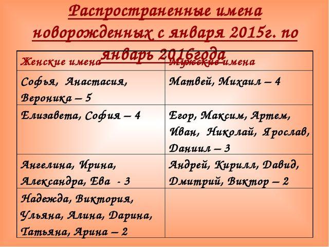 Распространенные имена новорожденных с января 2015г. по январь 2016года Женск...