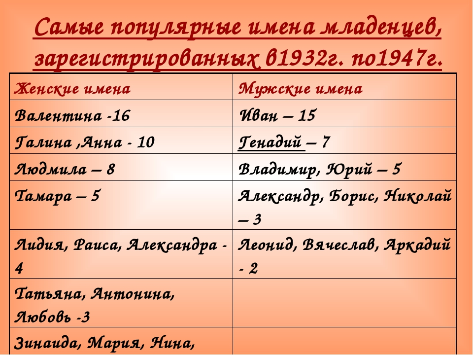 Самые популярные имена младенцев, зарегистрированных в1932г. по1947г. Женские...