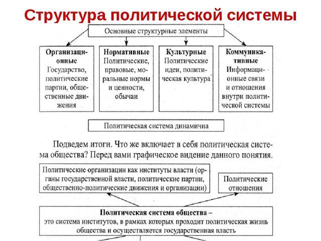 Структура политической системы
