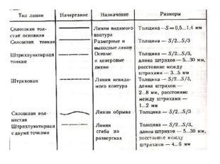 Для графического изображения изделий установлены определённые типы линий.Эти