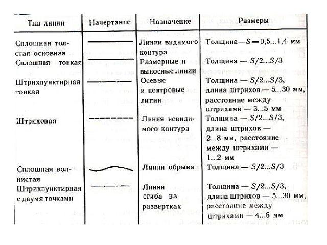 Для графического изображения изделий установлены определённые типы линий.Эти...