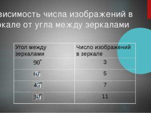 Зависимость числа изображений в зеркале от угла между зеркалами Угол между зе