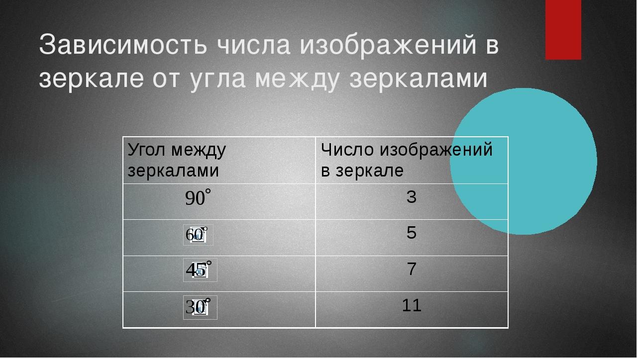 Зависимость числа изображений в зеркале от угла между зеркалами Угол между зе...