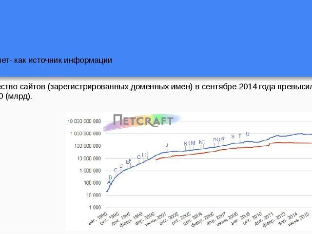 Интернет- как источник информации Количество сайтов (зарегистрированных домен...