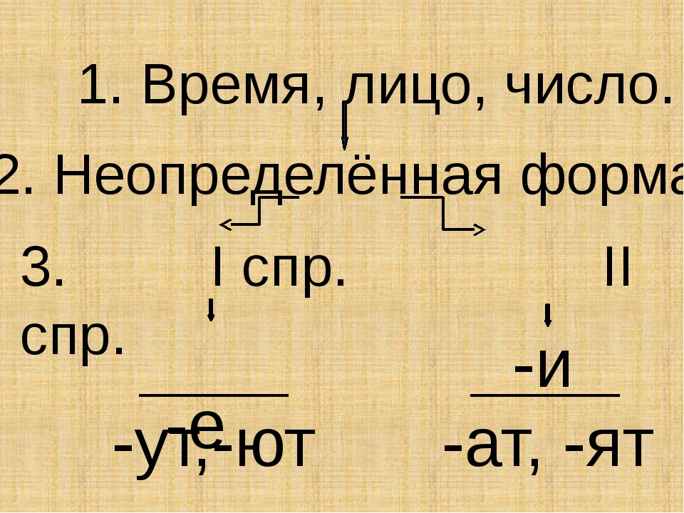 1. Время, лицо, число. 2. Неопределённая форма. 3. I спр. II спр. -е -и -ут,-...