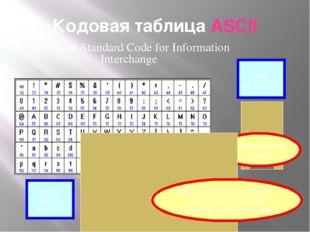 Кодовая таблица ASCII American Standard Code for Information Interchange коды