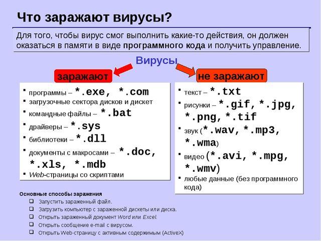Что заражают вирусы? Вирусы программы – *.exe, *.com загрузочные сектора диск...
