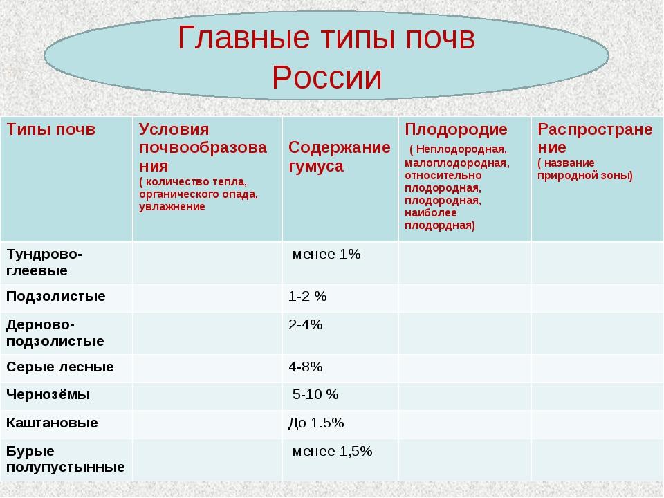 Главные типы почв России Типы почвУсловия почвообразования ( количество тепл...