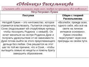 «Двойники» Раскольникова Считают себя «сильными мира сего», живут по принципу