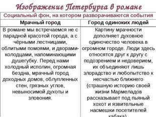 Изображение Петербурга в романе Социальный фон, на котором разворачиваются со