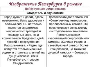 Изображение Петербурга в романе Действующее лицо романа Свидетель и соучастн