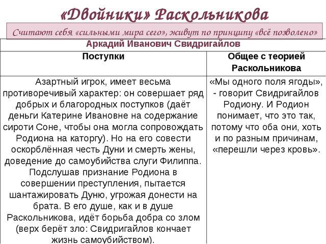 «Двойники» Раскольникова Считают себя «сильными мира сего», живут по принципу...