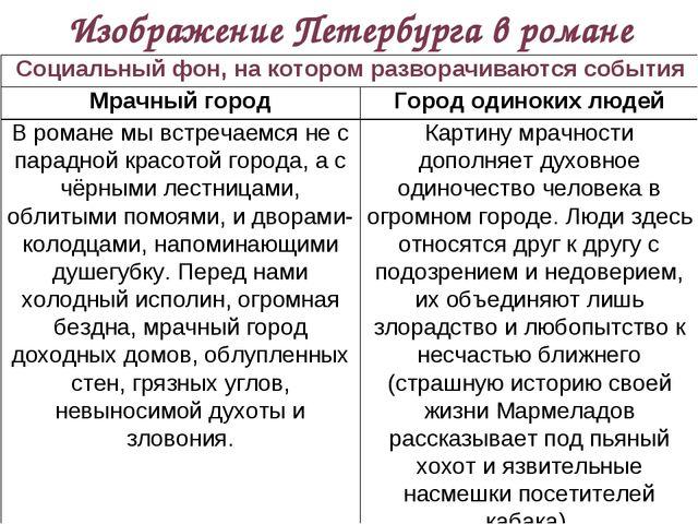 Изображение Петербурга в романе Социальный фон, на котором разворачиваются со...