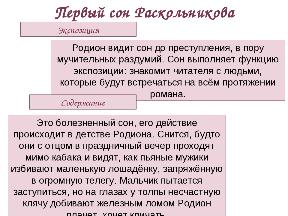 Первый сон Раскольникова Экспозиция Родион видит сон до преступления, в пору...