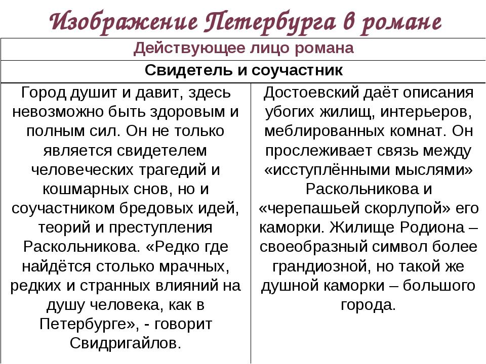 Изображение Петербурга в романе Действующее лицо романа Свидетель и соучастн...