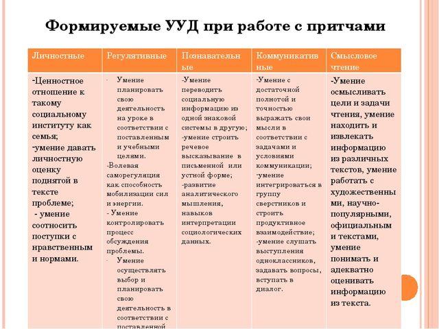 Формируемые УУД при работе с притчами Личностные Регулятивные Познавательные...