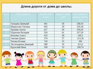 Длина дороги от дома до школы. № п/п ФИ учащихся Количество шагов Длина 1 шаг