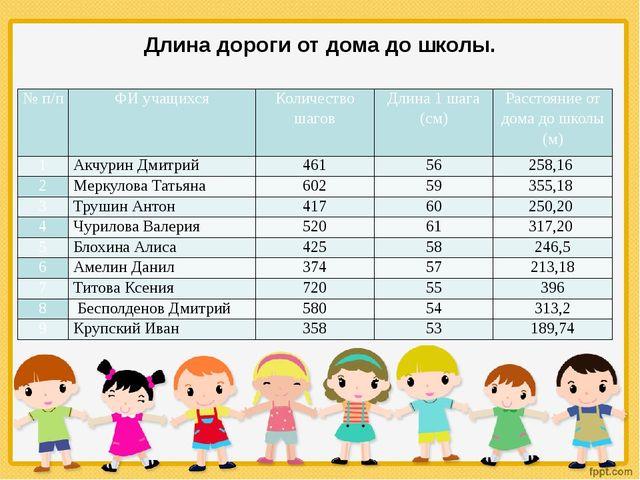 Длина дороги от дома до школы. № п/п ФИ учащихся Количество шагов Длина 1 шаг...