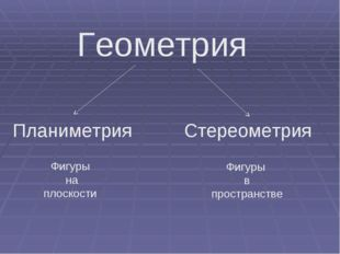 Геометрия Планиметрия Стереометрия Фигуры на плоскости Фигуры в пространстве