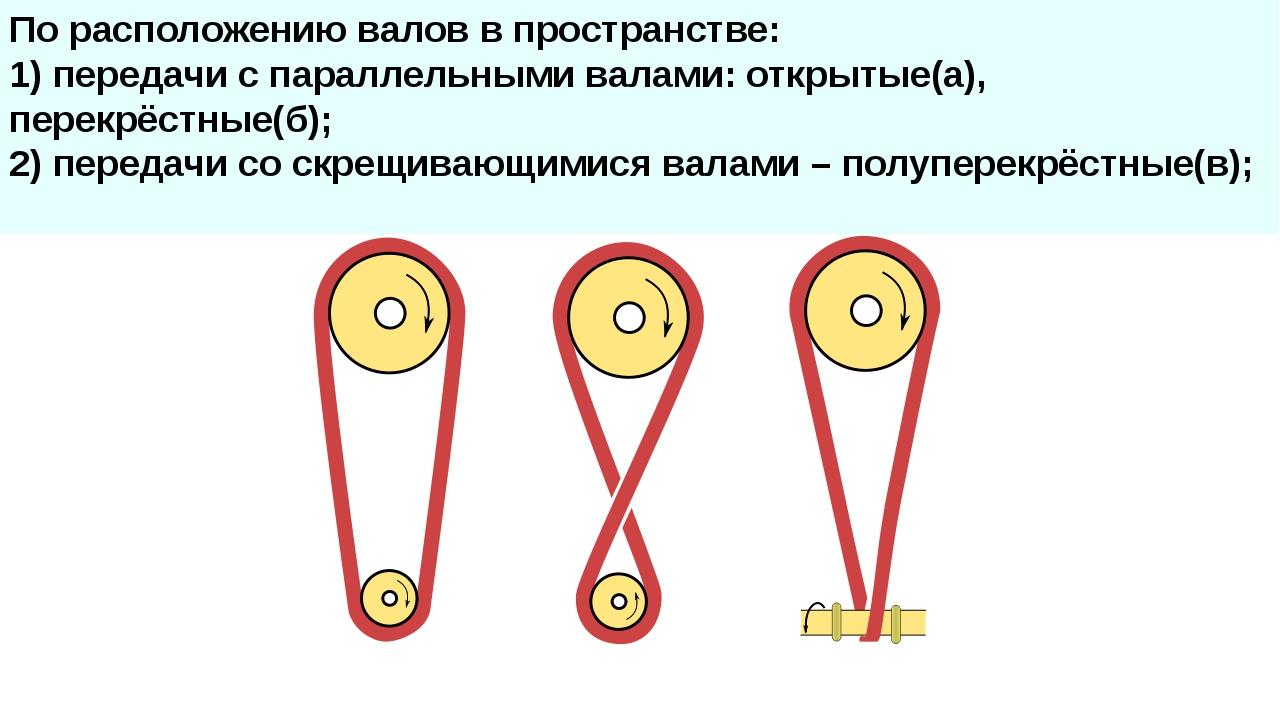 По расположению валов в пространстве: 1) передачи с параллельными валами: отк...