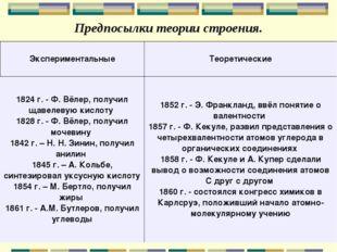 Предпосылки теории строения. ЭкспериментальныеТеоретические 1824 г. - Ф. Вёл