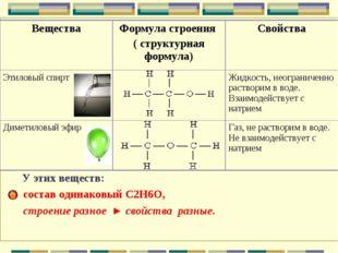 У этих веществ: состав одинаковый С2Н6О, строение разное ► свойства разные.